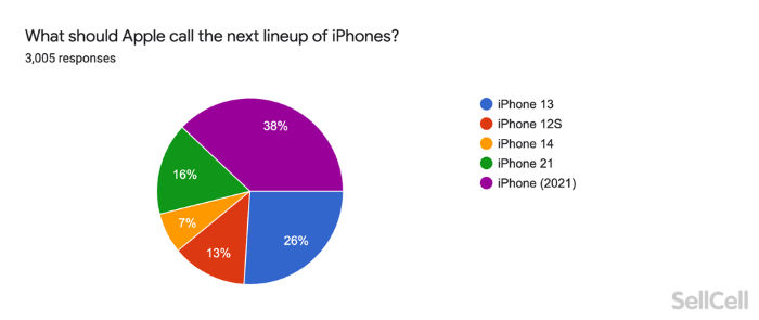 next iphone should be called iphone 21 for the better
